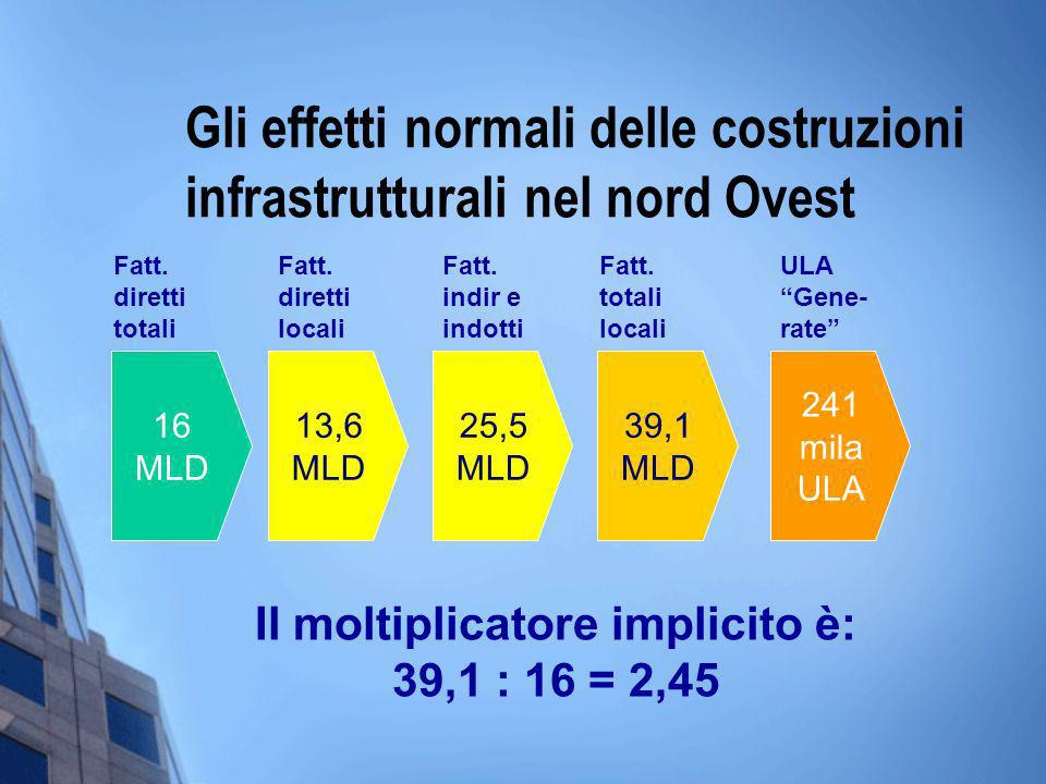 Gli effetti normali delle costruzioni infrastrutturali nel nord Ovest 16 MLD 13,6 MLD 241 mila ULA 25,5 MLD 39,1 MLD Il moltiplicatore implicito è: 39,1 : 16 = 2,45 Fatt.