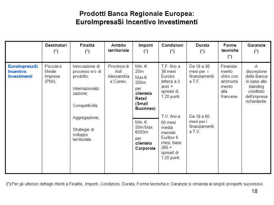 18 Destinatari (*) Finalità (*) Ambito territoriale Importi (*) Condizioni (*) Durata (*) Forme tecniche (*) Garanzie (*) EuroImpresaSì Incentivo Investimenti Piccole e Medie Imprese (PMI).