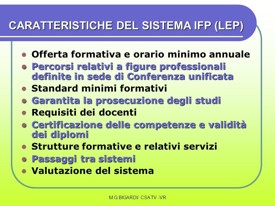 M.G.BIGARDI/ CSA TV -VR CARATTERISTICHE DEL SISTEMA IFP (LEP) Offerta formativa e orario minimo annuale Percorsi relativi a figure professionali defin