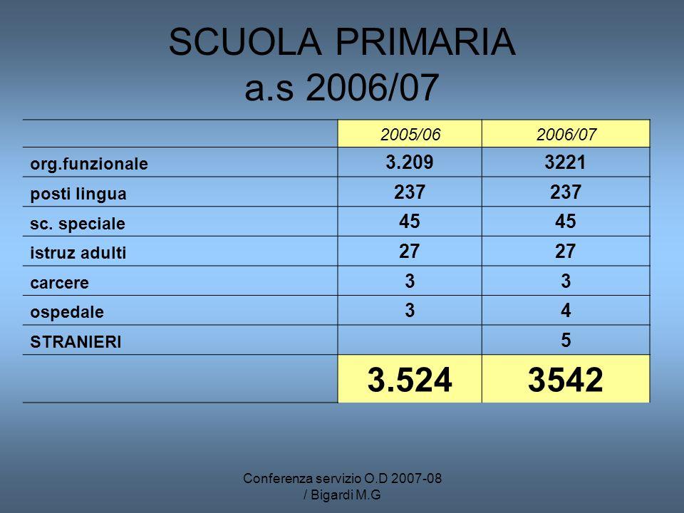 Conferenza servizio O.D 2007-08 / Bigardi M.G SCUOLA PRIMARIA a.s 2006/07 2005/062006/07 org.funzionale 3.2093221 posti lingua 237 sc. speciale 45 ist
