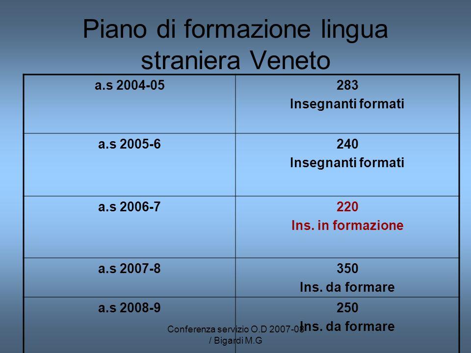 Conferenza servizio O.D 2007-08 / Bigardi M.G Piano di formazione lingua straniera Veneto a.s 2004-05283 Insegnanti formati a.s 2005-6240 Insegnanti f
