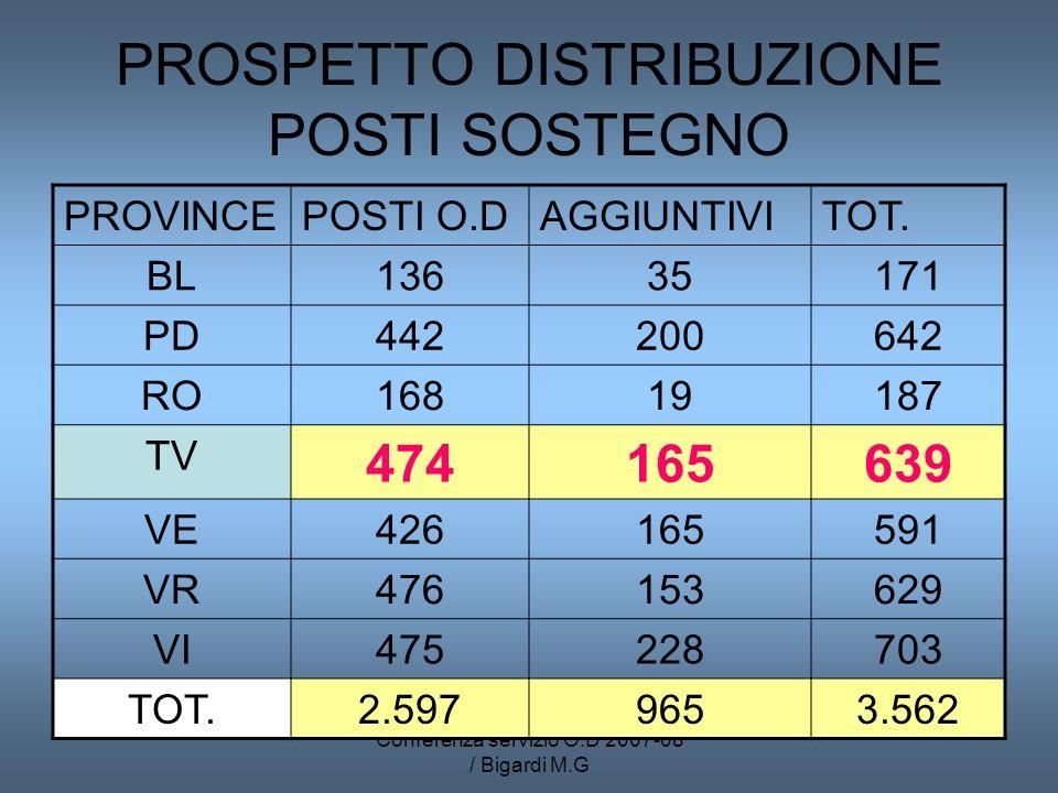 Conferenza servizio O.D 2007-08 / Bigardi M.G PROSPETTO DISTRIBUZIONE POSTI SOSTEGNO PROVINCEPOSTI O.DAGGIUNTIVITOT.