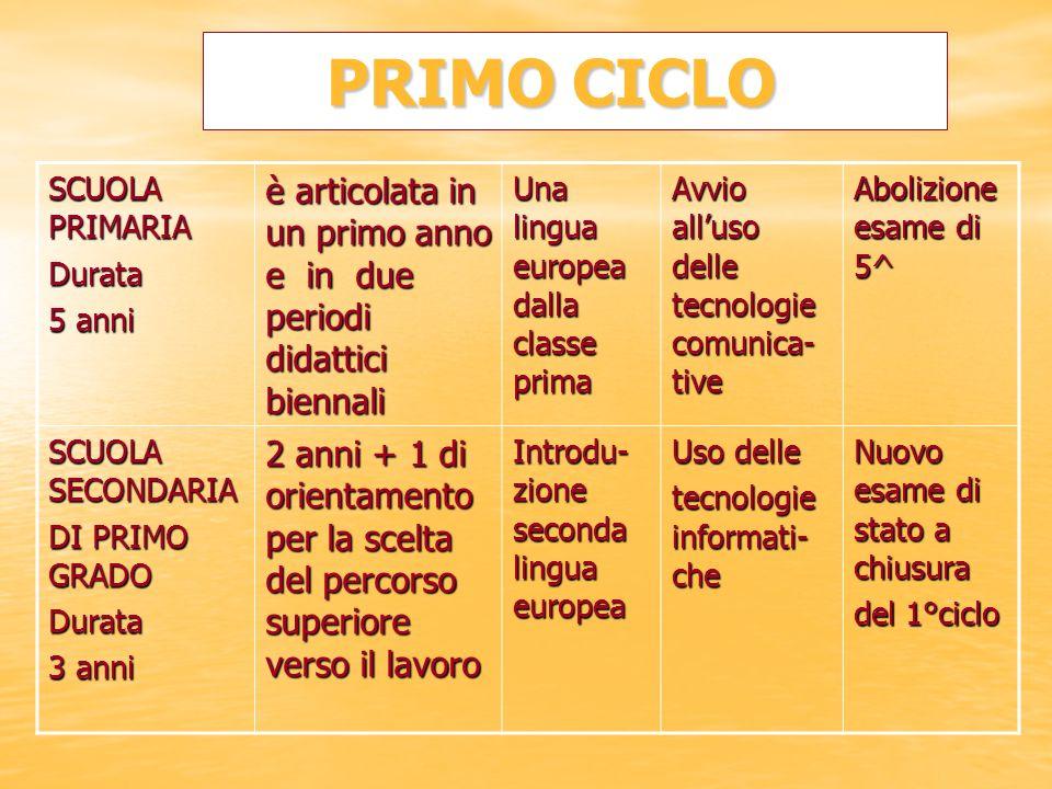 PRIMO CICLO PRIMO CICLO SCUOLA PRIMARIA Durata 5 anni è articolata in un primo anno e in due periodi didattici biennali Una lingua europea dalla class