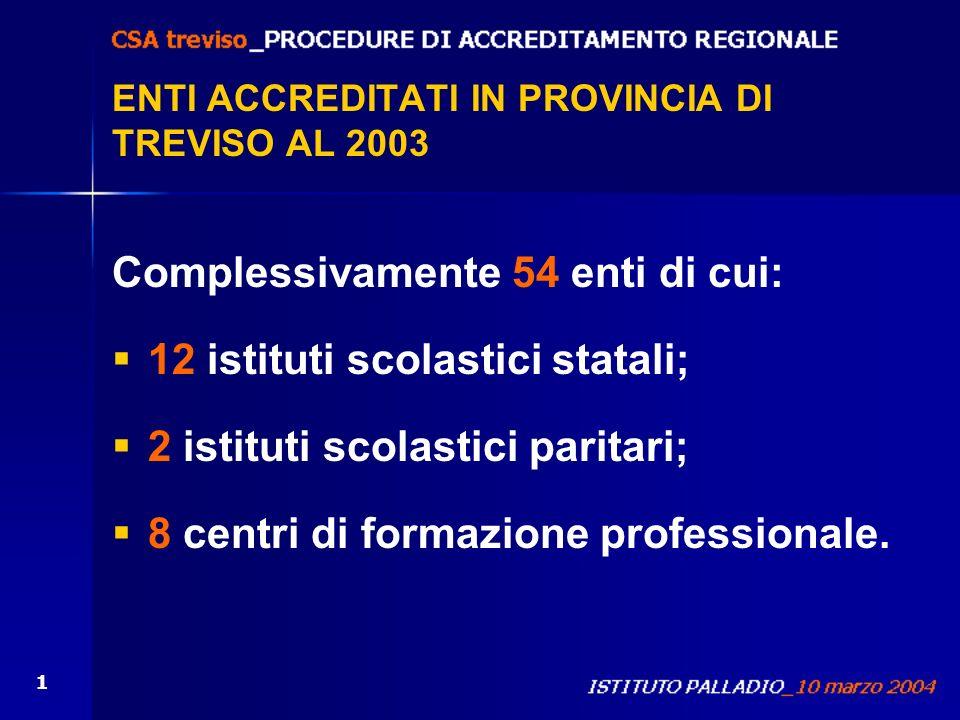 1 ENTI ACCREDITATI IN PROVINCIA DI TREVISO AL 2003 Complessivamente 54 enti di cui: 12 istituti scolastici statali; 2 istituti scolastici paritari; 8
