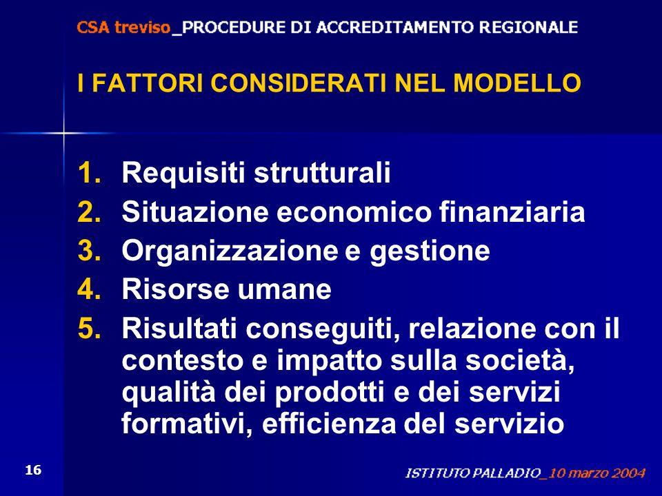16 I FATTORI CONSIDERATI NEL MODELLO 1.Requisiti strutturali 2.Situazione economico finanziaria 3.Organizzazione e gestione 4.Risorse umane 5.Risultat