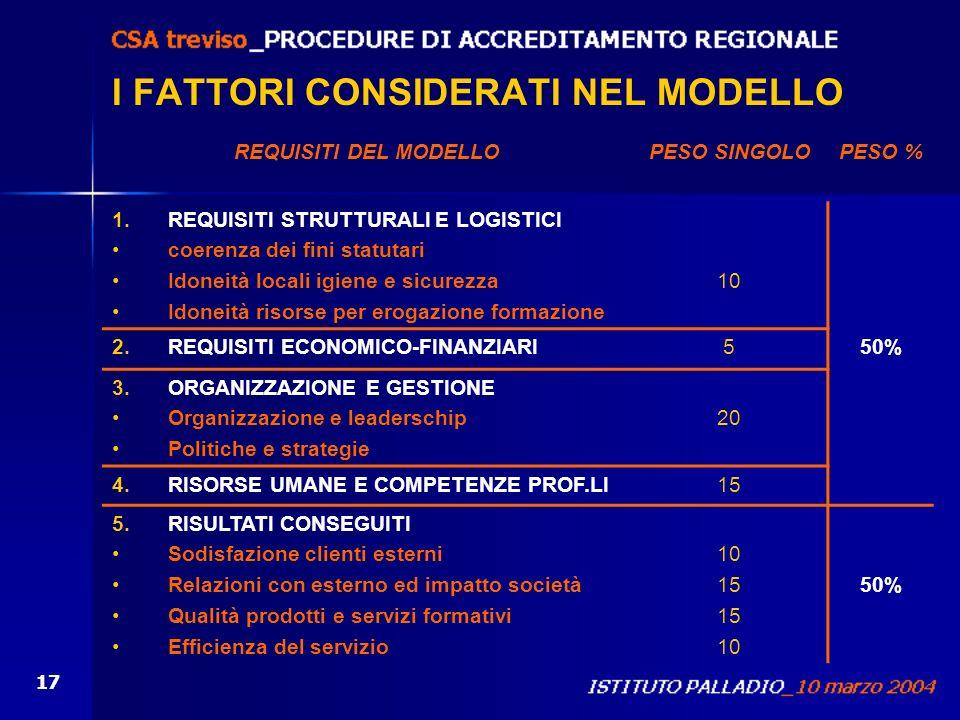 17 I FATTORI CONSIDERATI NEL MODELLO REQUISITI DEL MODELLOPESO SINGOLOPESO % 1.REQUISITI STRUTTURALI E LOGISTICI coerenza dei fini statutari Idoneità