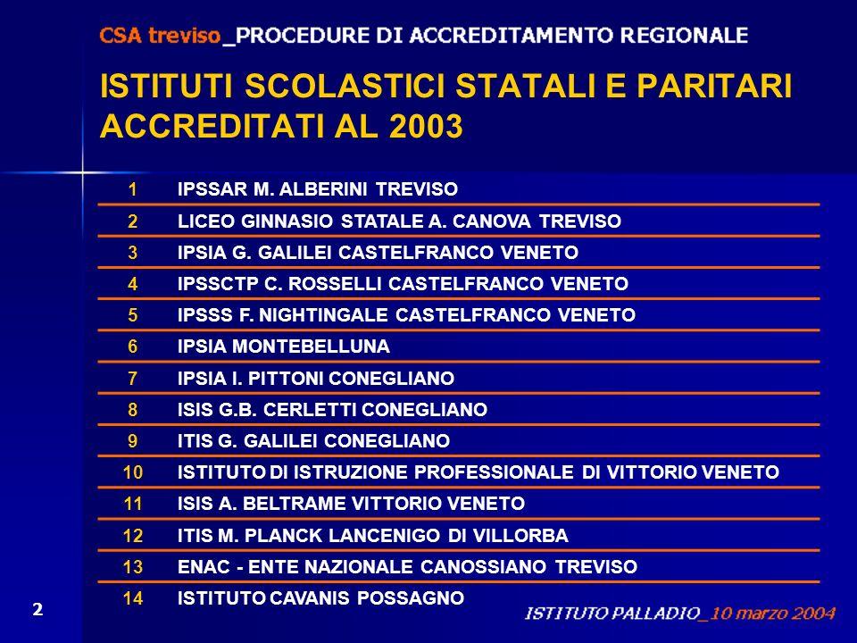 2 ISTITUTI SCOLASTICI STATALI E PARITARI ACCREDITATI AL 2003 1IPSSAR M. ALBERINI TREVISO 2LICEO GINNASIO STATALE A. CANOVA TREVISO 3IPSIA G. GALILEI C