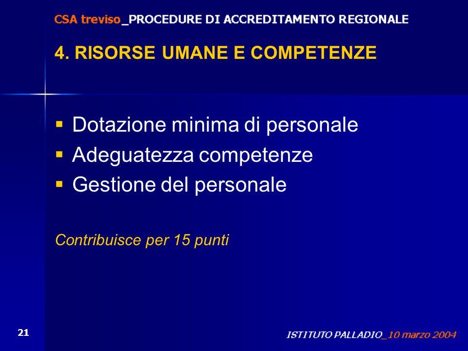 21 4. RISORSE UMANE E COMPETENZE Dotazione minima di personale Adeguatezza competenze Gestione del personale Contribuisce per 15 punti