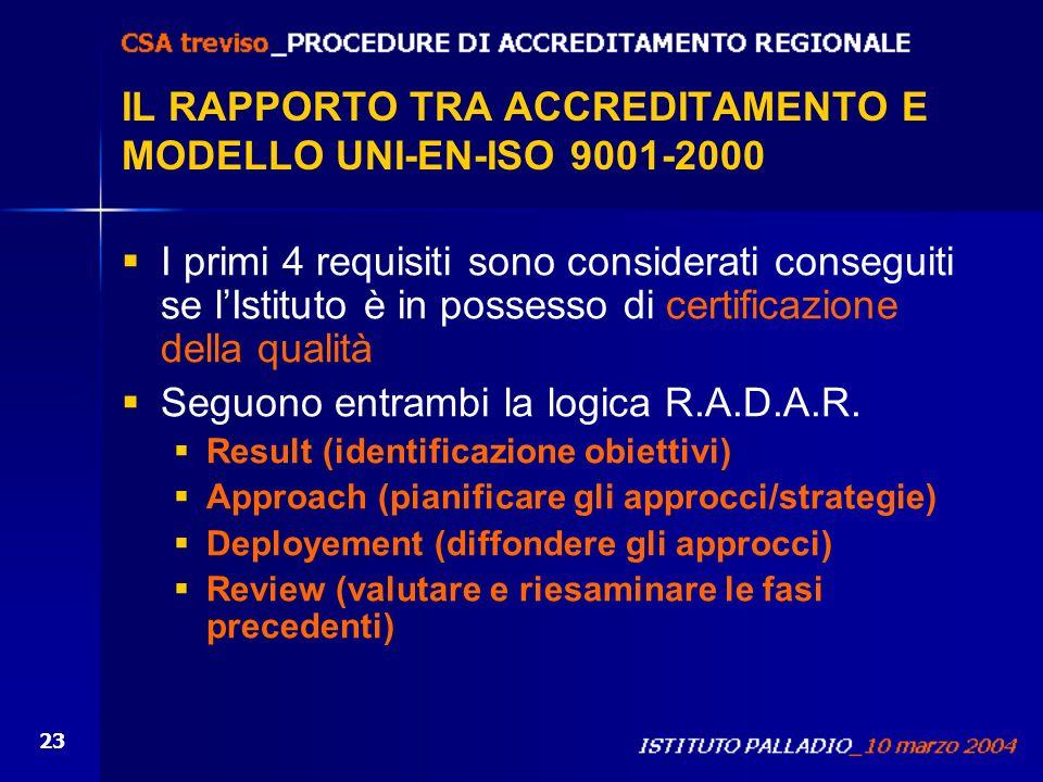 23 IL RAPPORTO TRA ACCREDITAMENTO E MODELLO UNI-EN-ISO 9001-2000 I primi 4 requisiti sono considerati conseguiti se lIstituto è in possesso di certifi