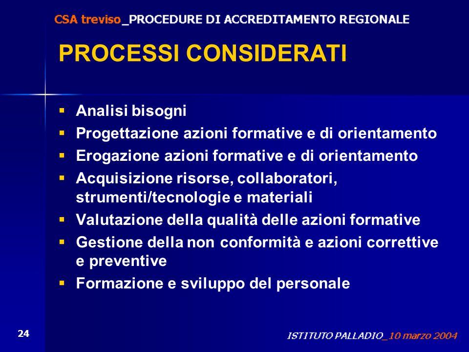 24 PROCESSI CONSIDERATI Analisi bisogni Progettazione azioni formative e di orientamento Erogazione azioni formative e di orientamento Acquisizione ri