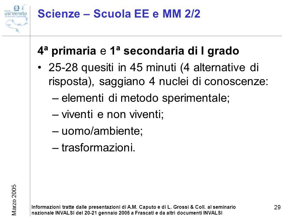 Marzo 2005 Informazioni tratte dalle presentazioni di A.M.