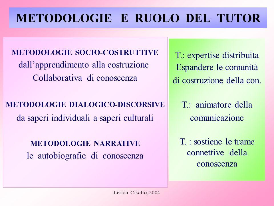 Lerida Cisotto, 2004 METODOLOGIE E RUOLO DEL TUTOR METODOLOGIE SOCIO-COSTRUTTIVE dallapprendimento alla costruzione Collaborativa di conoscenza METODO