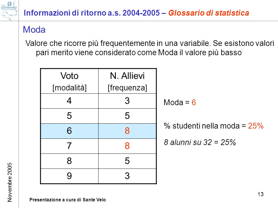 Novembre 2005 Presentazione a cura di Sante Velo 13 Informazioni di ritorno a.s.
