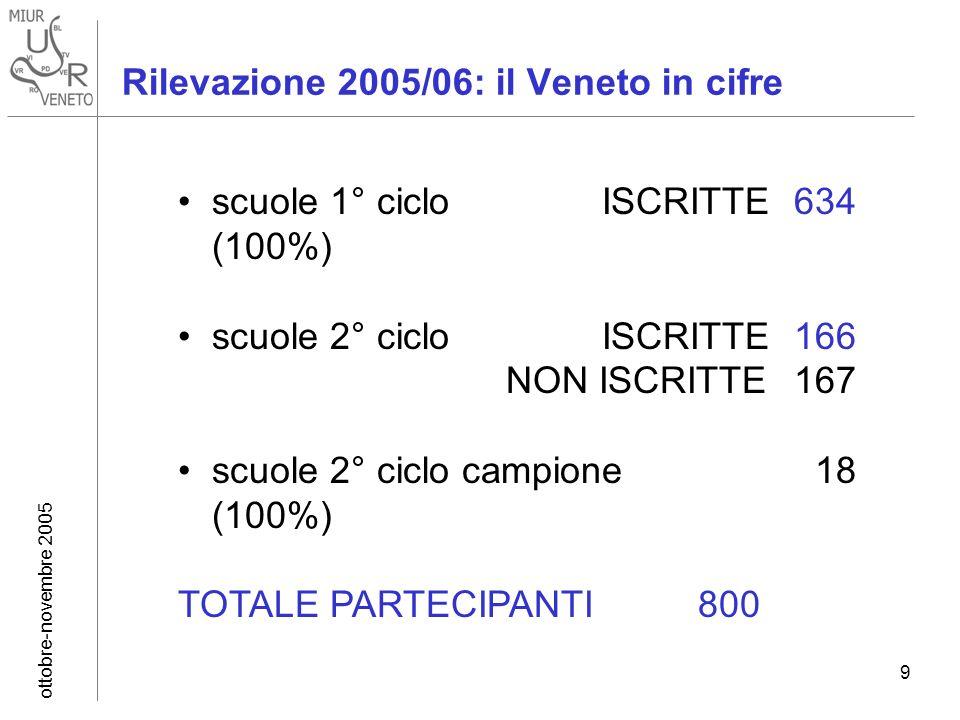 ottobre-novembre 2005 9 Rilevazione 2005/06: il Veneto in cifre scuole 1° ciclo ISCRITTE 634 (100%) scuole 2° ciclo ISCRITTE 166 NON ISCRITTE 167 scuole 2° ciclo campione 18 (100%) TOTALE PARTECIPANTI800