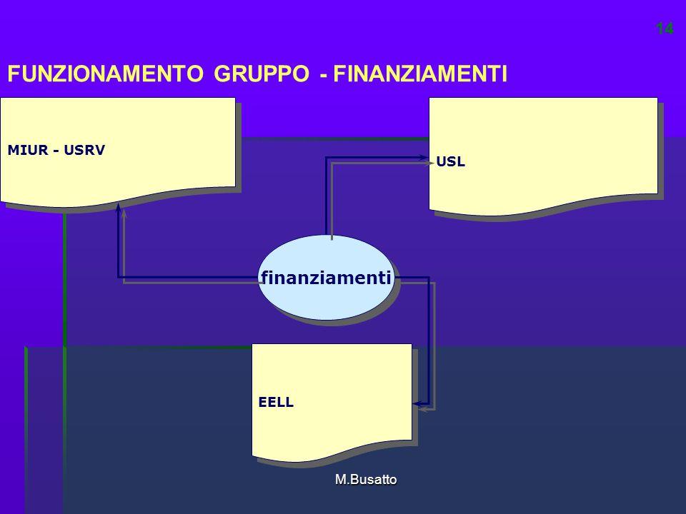 M.Busatto EELL USL MIUR - USRV FUNZIONAMENTO GRUPPO - FINANZIAMENTI finanziamenti 14