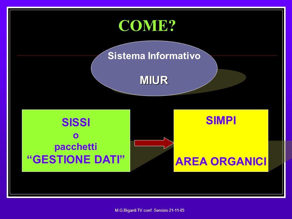 M.G.Bigardi TV conf. Servizio 21-11-05 COME.