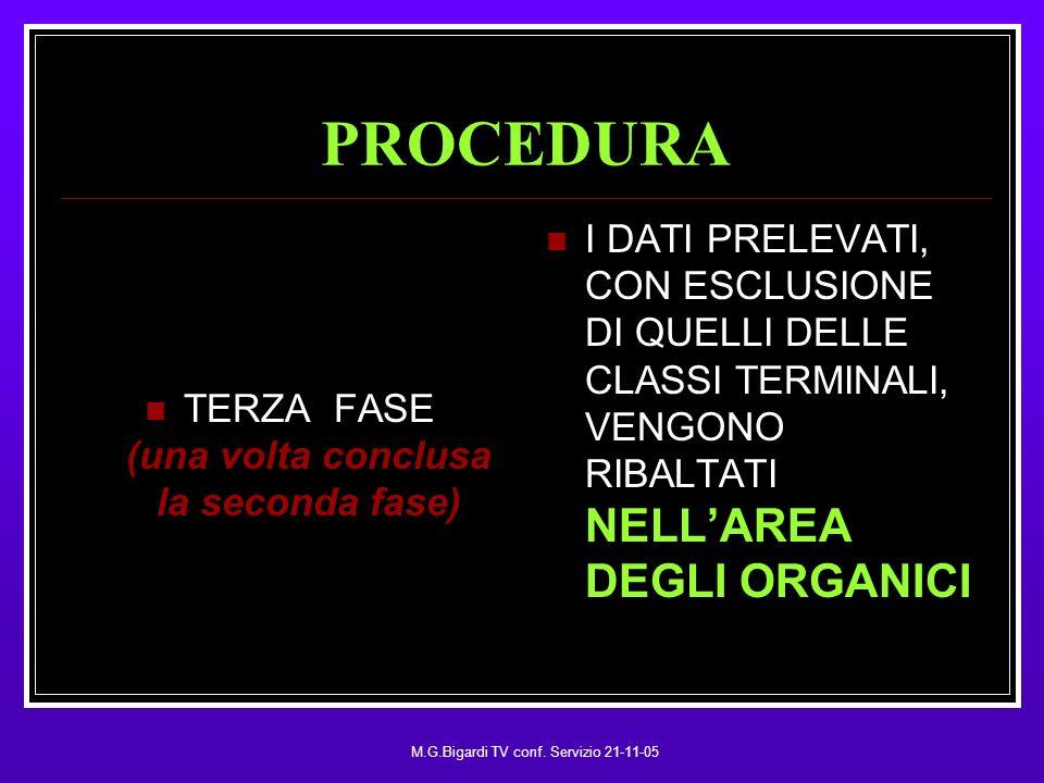 M.G.Bigardi TV conf. Servizio 21-11-05 PROCEDURA TERZA FASE (una volta conclusa la seconda fase) NELLAREA DEGLI ORGANICI I DATI PRELEVATI, CON ESCLUSI