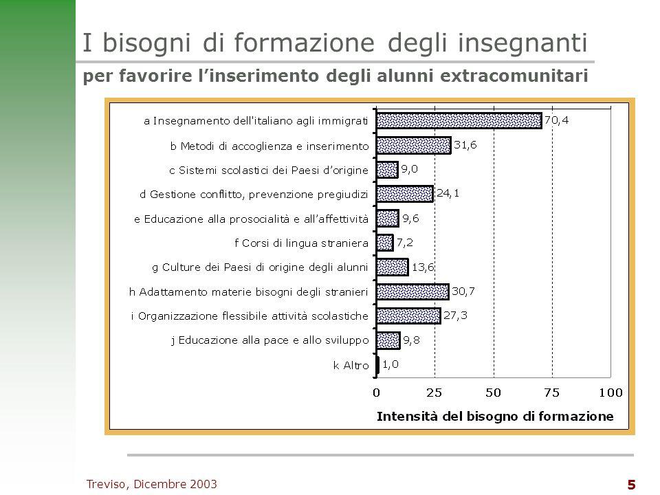 Treviso, Dicembre 2003 6 La fiducia degli insegnanti_1 nella propria capacità professionale Autoefficacia con gli alunni stranieri con gli alunni italiani + –