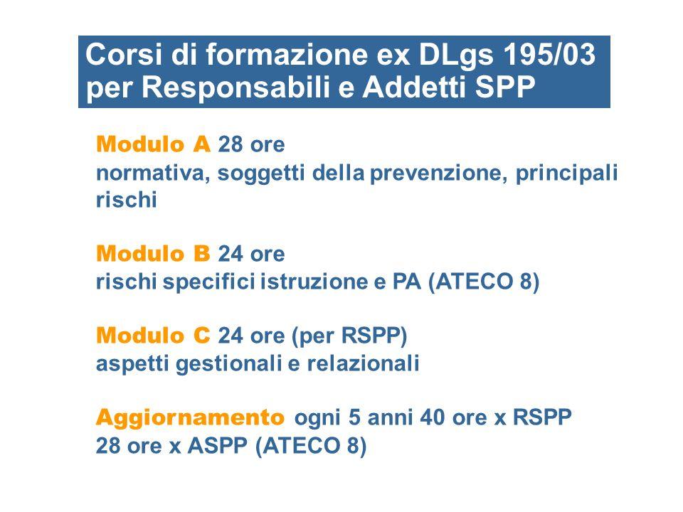 Corsi di formazione ex DLgs 195/03 per Responsabili e Addetti SPP Modulo A 28 ore normativa, soggetti della prevenzione, principali rischi Modulo B 24
