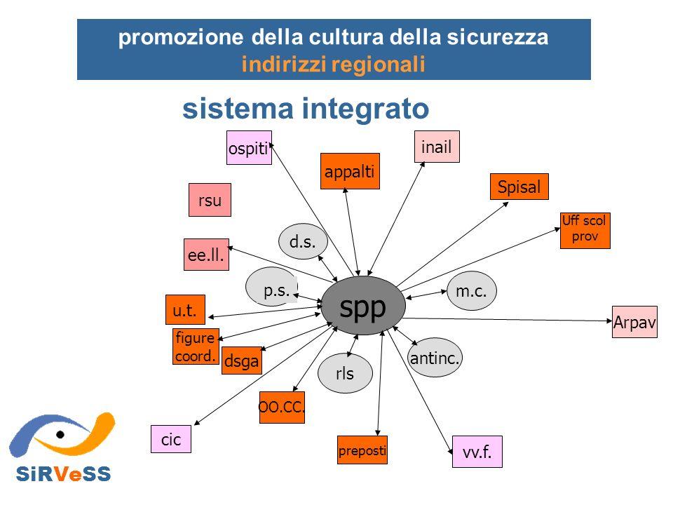 SiRVeSS promozione della cultura della sicurezza indirizzi regionali sistema integrato spp antinc. m.c. rls d.s. p.s. OO.CC. vv.f. Arpav cic dsga u.t.
