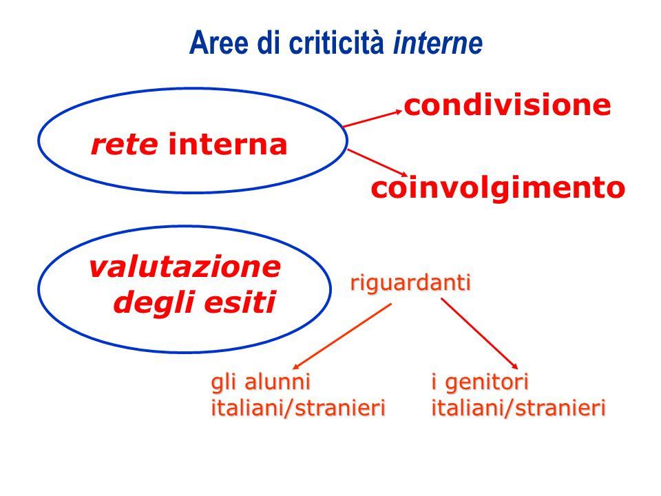 11 Aree di criticità interne rete interna valutazione degli esiti condivisione coinvolgimento riguardanti gli alunni italiani/stranieri i genitori ita