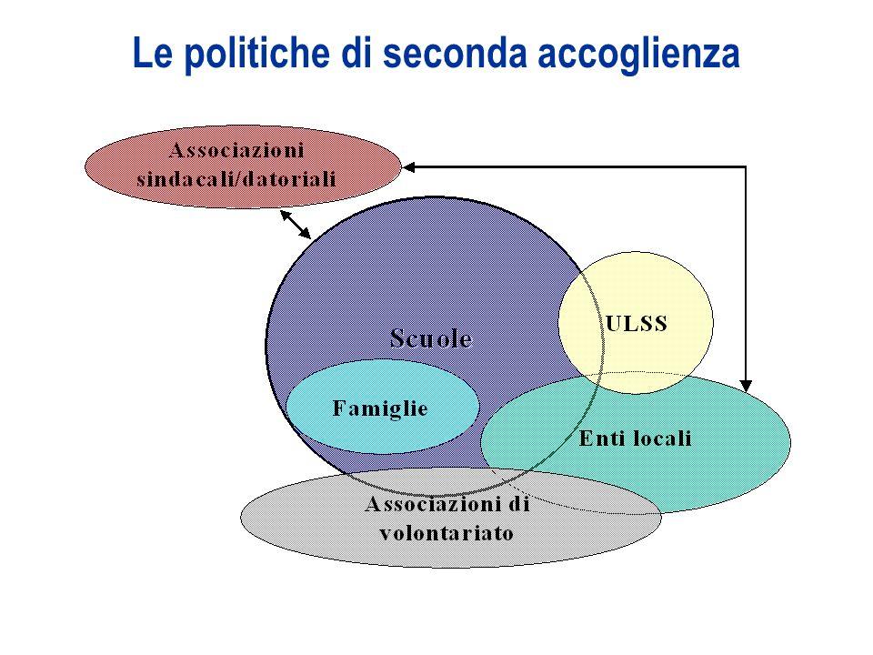 12 Le politiche di seconda accoglienza