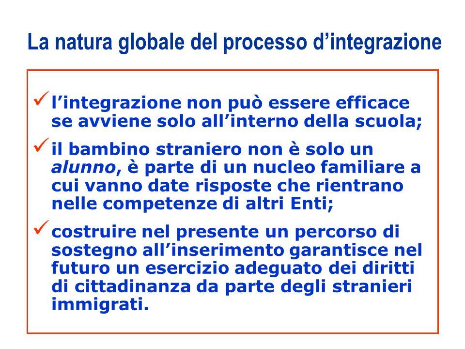 13 La natura globale del processo dintegrazione lintegrazione non può essere efficace se avviene solo allinterno della scuola; il bambino straniero no
