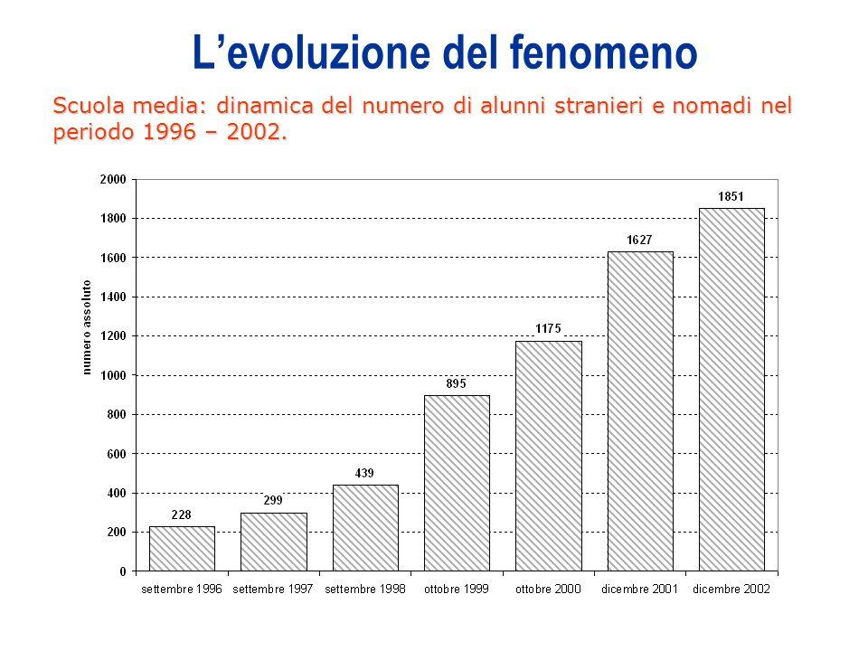 3 Levoluzione del fenomeno Scuola media: dinamica del numero di alunni stranieri e nomadi nel periodo 1996 – 2002.