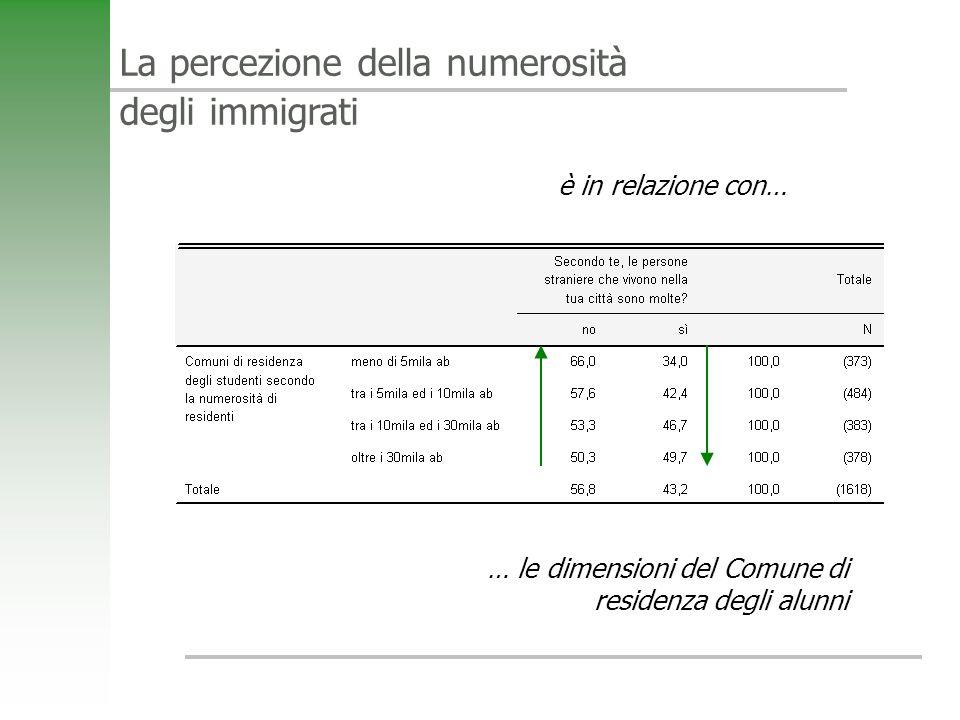 La percezione della numerosità degli immigrati è in relazione con… … le dimensioni del Comune di residenza degli alunni