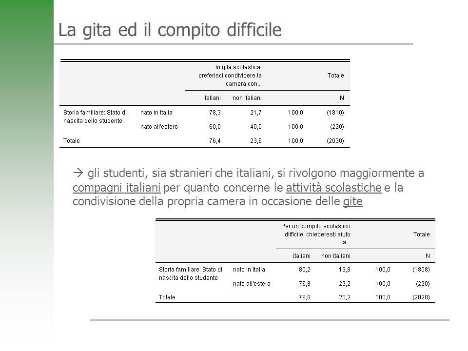 La gita ed il compito difficile gli studenti, sia stranieri che italiani, si rivolgono maggiormente a compagni italiani per quanto concerne le attività scolastiche e la condivisione della propria camera in occasione delle gite