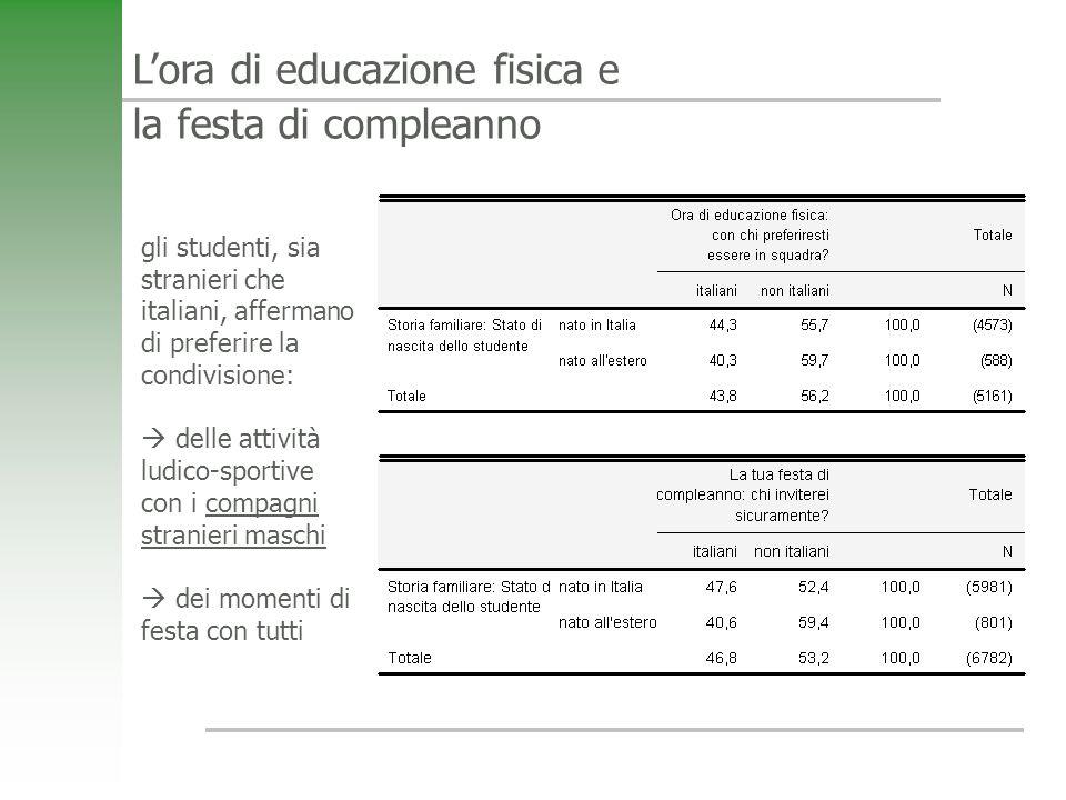 Lora di educazione fisica e la festa di compleanno gli studenti, sia stranieri che italiani, affermano di preferire la condivisione: delle attività lu
