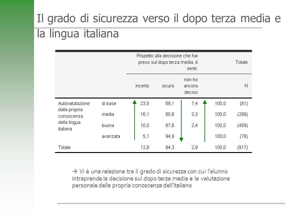 Il grado di sicurezza verso il dopo terza media e la lingua italiana Vi è una relazione tra il grado di sicurezza con cui lalunno intraprende la decis