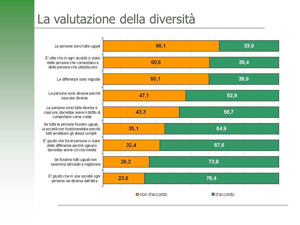 La valutazione della diversità