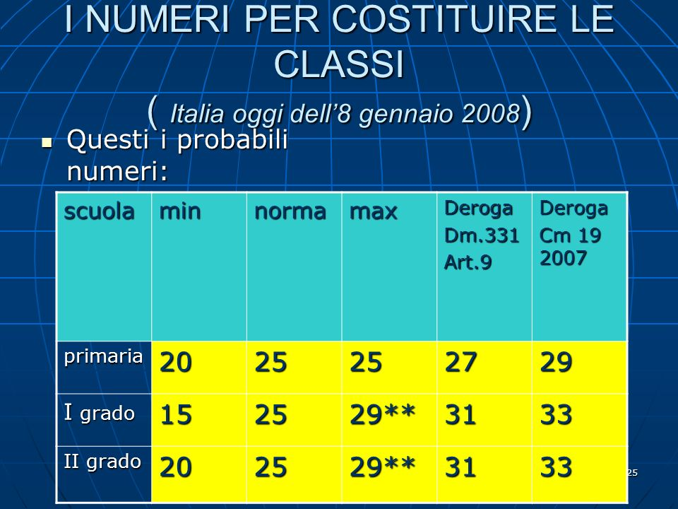 conferenza 9.1.08 MG Bigardi 25 I NUMERI PER COSTITUIRE LE CLASSI ( Italia oggi dell8 gennaio 2008 ) Questi i probabili numeri: Questi i probabili numeri: scuolaminnormamaxDerogaDm.331Art.9Deroga Cm 19 2007 primaria2025252729 I grado 152529**3133 II grado 202529**3133