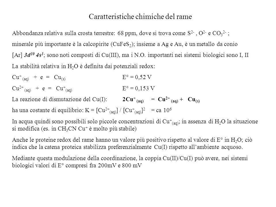 Caratteristiche chimiche del rame Abbondanza relativa sulla crosta terrestre: 68 ppm, dove si trova come S 2-, O 2- e CO 3 2- ; minerale più important