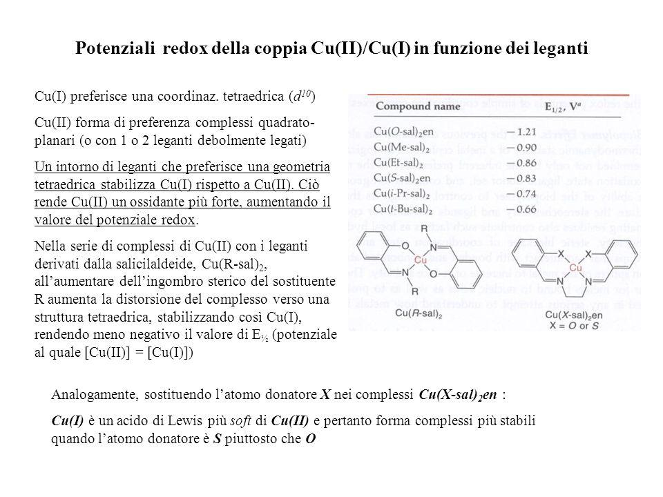 Potenziali redox della coppia Cu(II)/Cu(I) in funzione dei leganti Cu(I) preferisce una coordinaz. tetraedrica (d 10 ) Cu(II) forma di preferenza comp