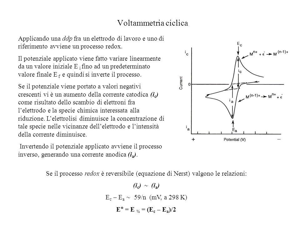 Voltammetria ciclica Applicando una ddp fra un elettrodo di lavoro e uno di riferimento avviene un processo redox. Il potenziale applicato viene fatto