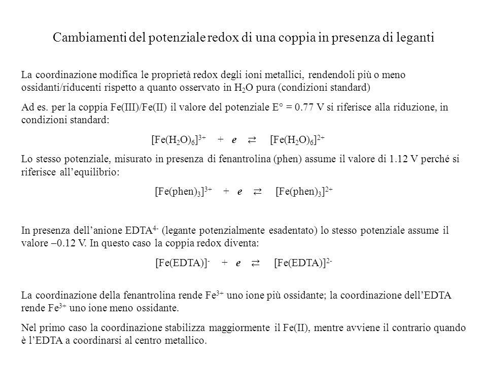 Cambiamenti del potenziale redox di una coppia in presenza di leganti La coordinazione modifica le proprietà redox degli ioni metallici, rendendoli pi