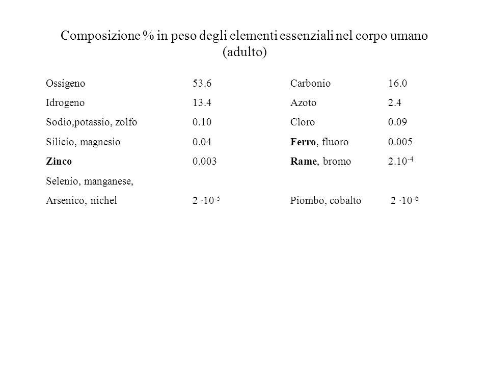 Composizione % in peso degli elementi essenziali nel corpo umano (adulto) Ossigeno53.6Carbonio16.0 Idrogeno13.4Azoto2.4 Sodio,potassio, zolfo0.10Cloro