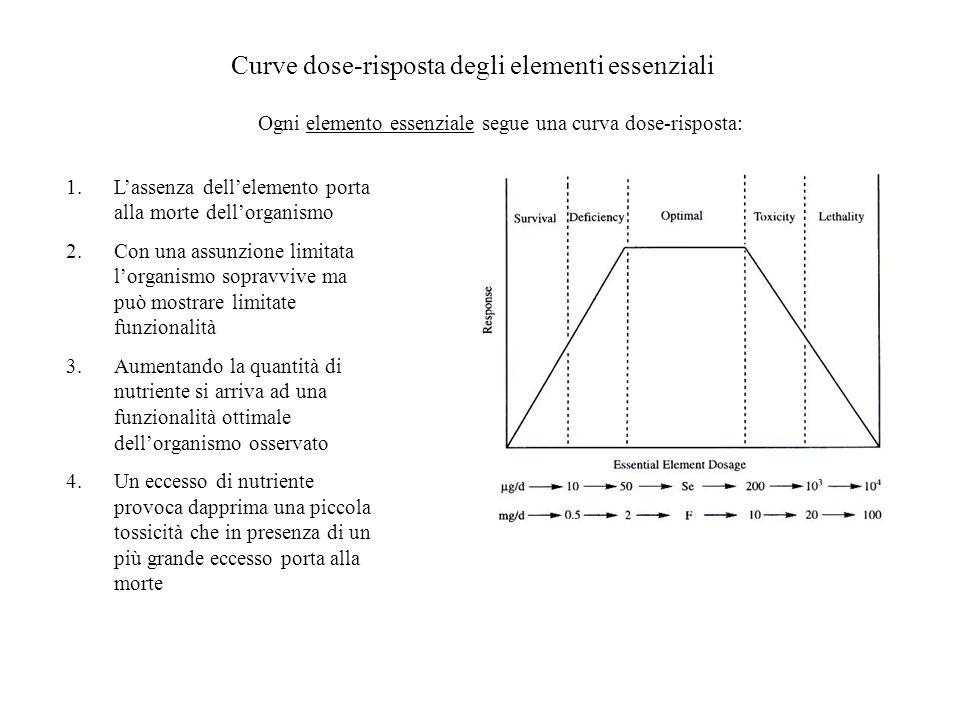 Curve dose-risposta degli elementi essenziali 1.Lassenza dellelemento porta alla morte dellorganismo 2.Con una assunzione limitata lorganismo sopravvi