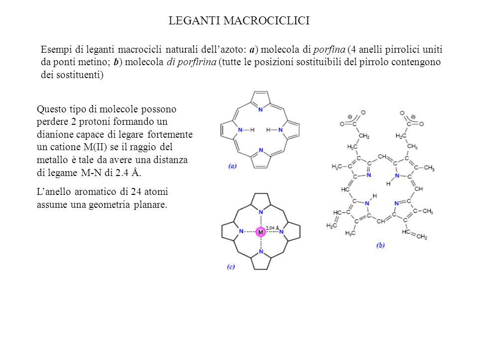LEGANTI MACROCICLICI Esempi di leganti macrocicli naturali dellazoto: a) molecola di porfina (4 anelli pirrolici uniti da ponti metino; b) molecola di