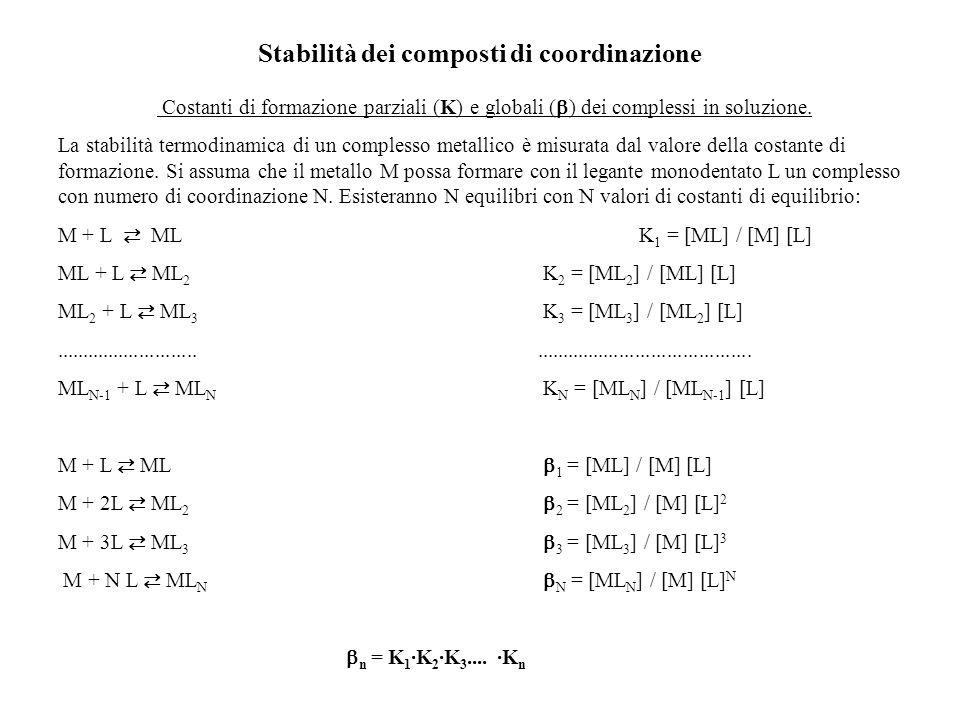 Stabilità dei composti di coordinazione Costanti di formazione parziali (K) e globali ( ) dei complessi in soluzione. La stabilità termodinamica di un