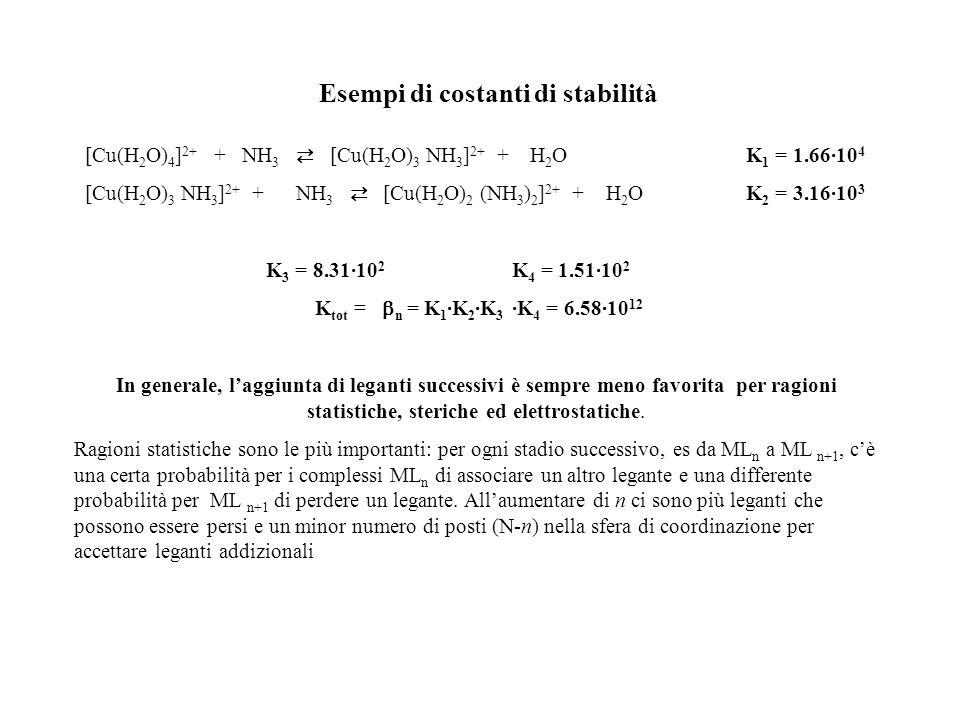 Esempi di costanti di stabilità [Cu(H 2 O) 4 ] 2+ + NH 3 [Cu(H 2 O) 3 NH 3 ] 2+ + H 2 O K 1 = 1.66·10 4 [Cu(H 2 O) 3 NH 3 ] 2+ + NH 3 [Cu(H 2 O) 2 (NH