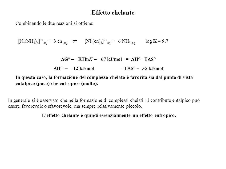 Effetto chelante Combinando le due reazioni si ottiene: [Ni(NH 3 ) 6 ] 2+ aq + 3 en aq [Ni (en) 3 ] 2+ aq + 6 NH 3 aq log K = 9.7 G° = - RTlnK = - 67