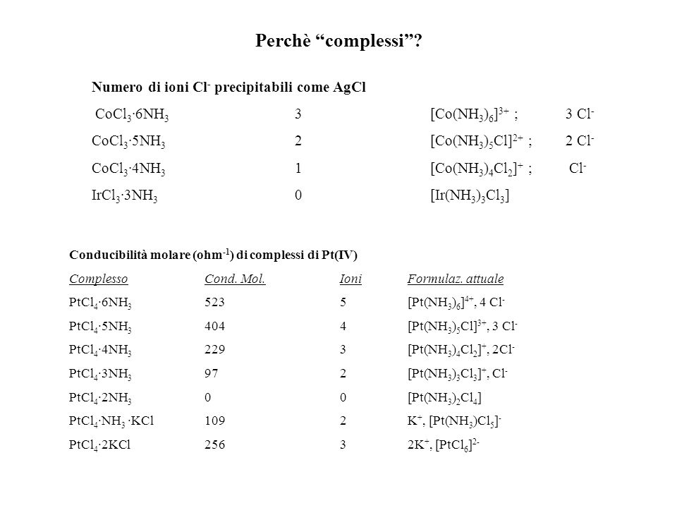 Perchè complessi? Numero di ioni Cl - precipitabili come AgCl CoCl 3 ·6NH 3 3[Co(NH 3 ) 6 ] 3+ ; 3 Cl - CoCl 3 ·5NH 3 2[Co(NH 3 ) 5 Cl] 2+ ; 2 Cl - Co