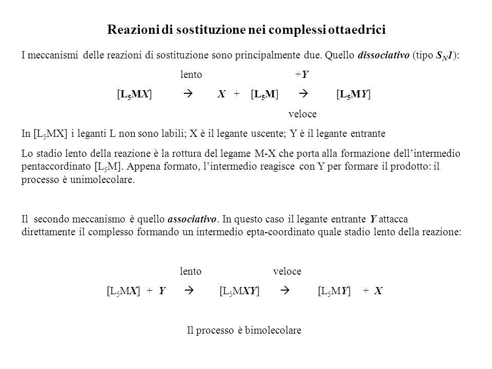Reazioni di sostituzione nei complessi ottaedrici I meccanismi delle reazioni di sostituzione sono principalmente due. Quello dissociativo (tipo S N 1