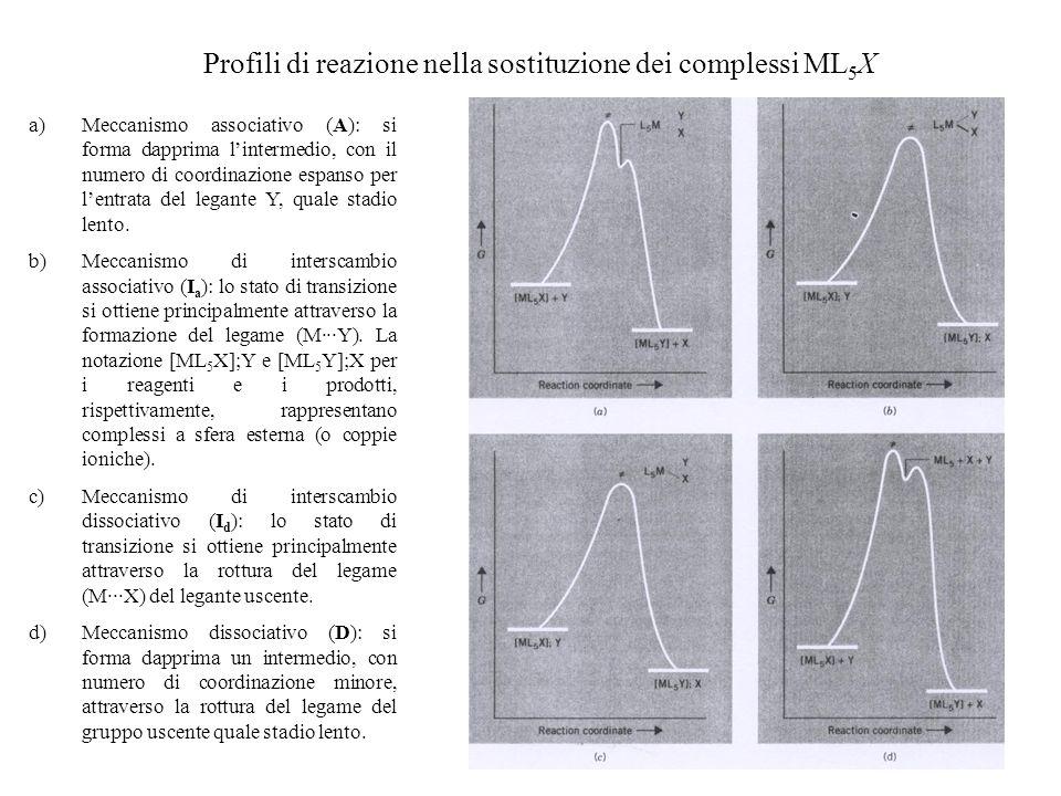 Profili di reazione nella sostituzione dei complessi ML 5 X a)Meccanismo associativo (A): si forma dapprima lintermedio, con il numero di coordinazion