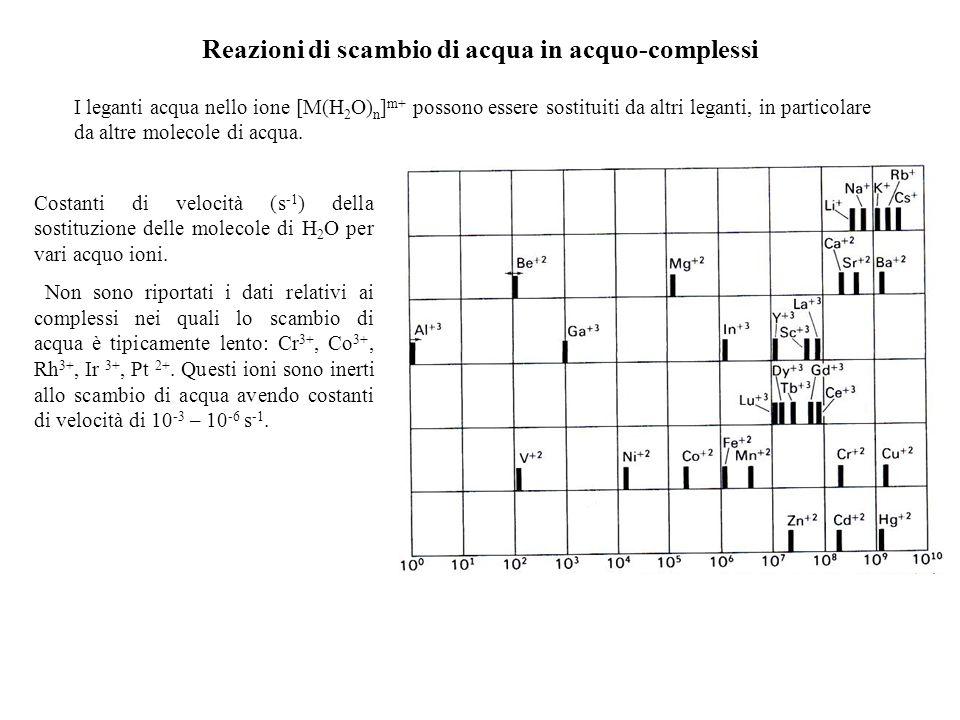 Reazioni di scambio di acqua in acquo-complessi I leganti acqua nello ione [M(H 2 O) n ] m+ possono essere sostituiti da altri leganti, in particolare