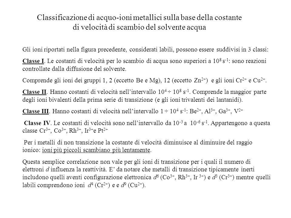 Classificazione di acquo-ioni metallici sulla base della costante di velocità di scambio del solvente acqua Gli ioni riportati nella figura precedente