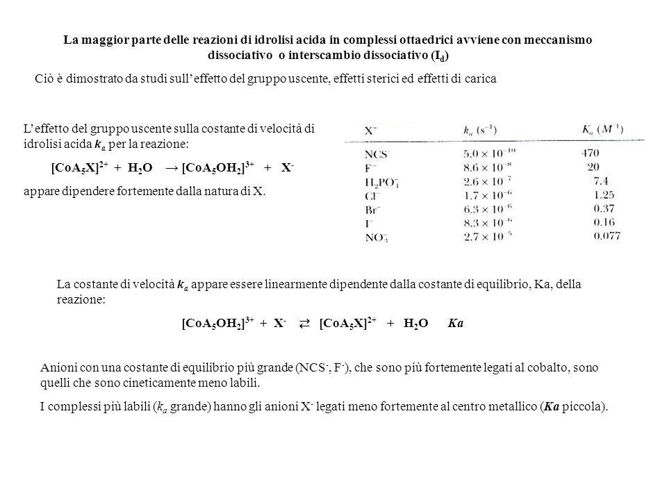 Leffetto del gruppo uscente sulla costante di velocità di idrolisi acida k a per la reazione: [CoA 5 X] 2+ + H 2 O [CoA 5 OH 2 ] 3+ + X - appare dipen